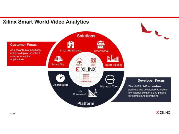 Xilinx video analytics has 71 percent lower latency than Nvidia T4